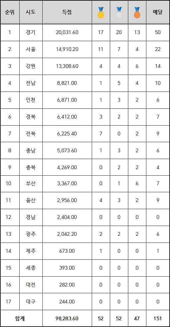 경기도, 제16회 전국장애인동계체육대회 종합우승