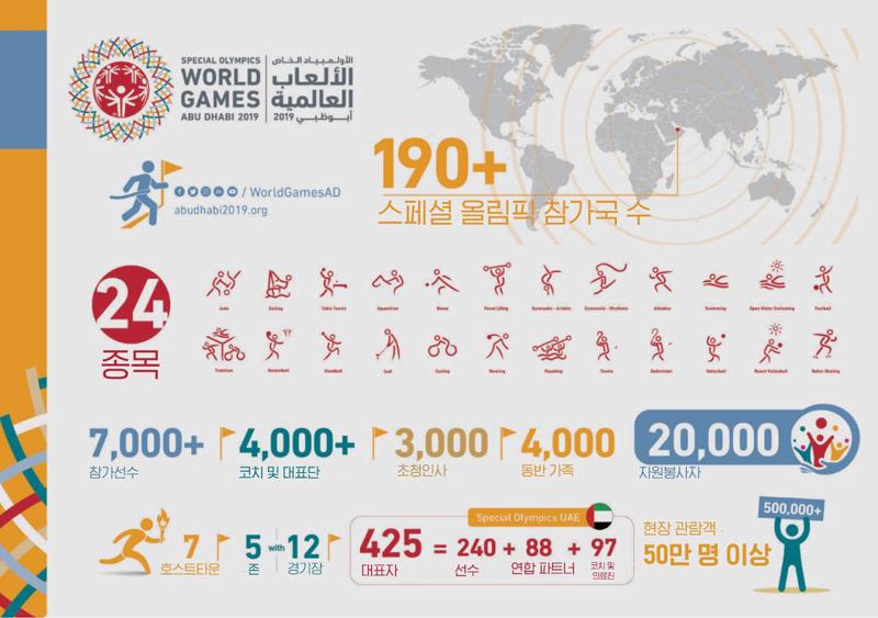 2019 아부다비 스페셜올림픽 세계하계대회