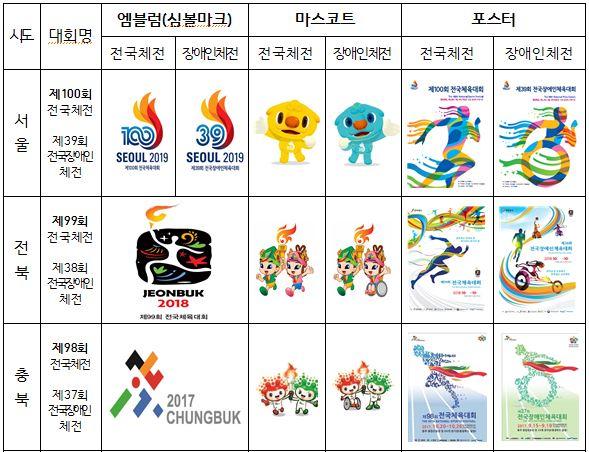 울산시, 전국체전 및 전국장애인체육대회 상징물 공모